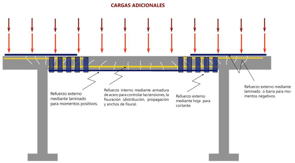 Refuerzo a flexión de estructuras de hormigón